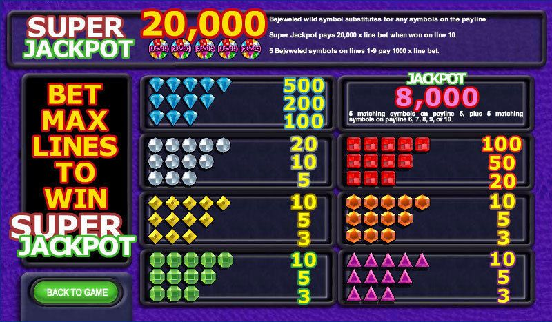 Bejeweled slots Info