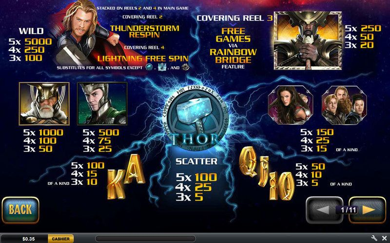 Thor The Mighty Avenger slots Info